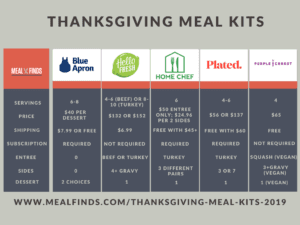Thanksgiving-Meal-Kits-Infographic