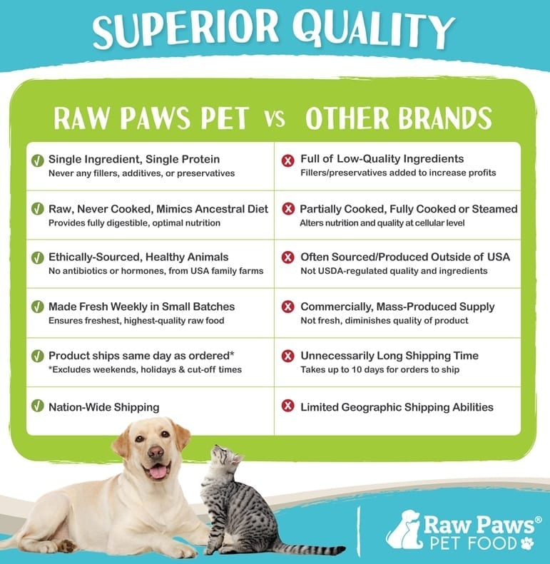 raw-paws-vs-other-brands