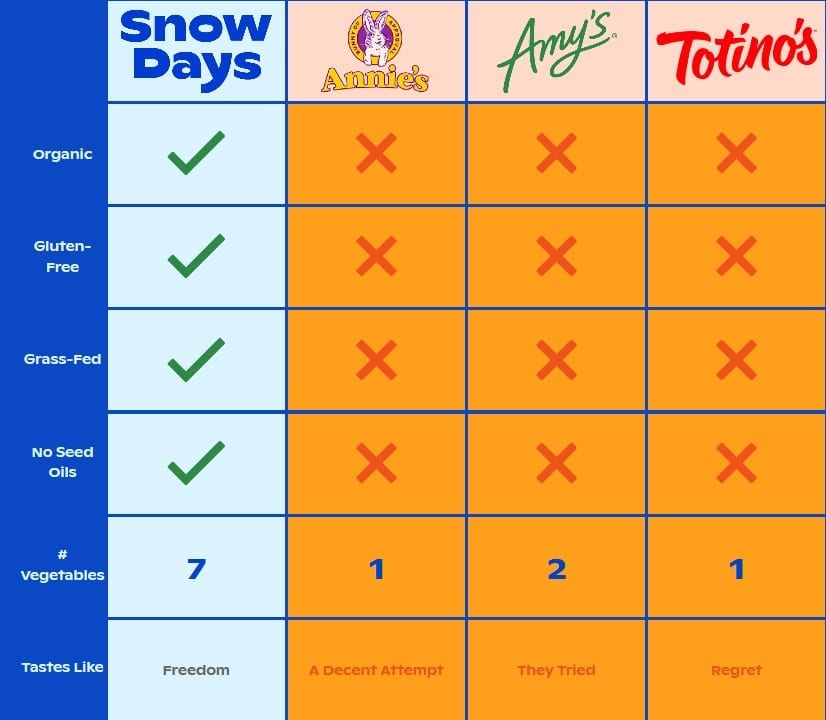 snow-days-pizza-bites-vs-others chart - Snow Days Pizza Bites Snack Reviews - MealFinds